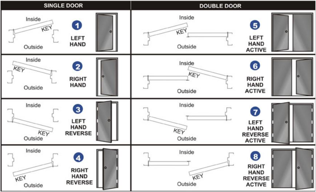 handing chart